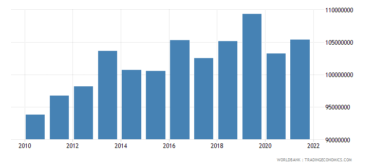 comoros industry value added constant 2000 us dollar wb data