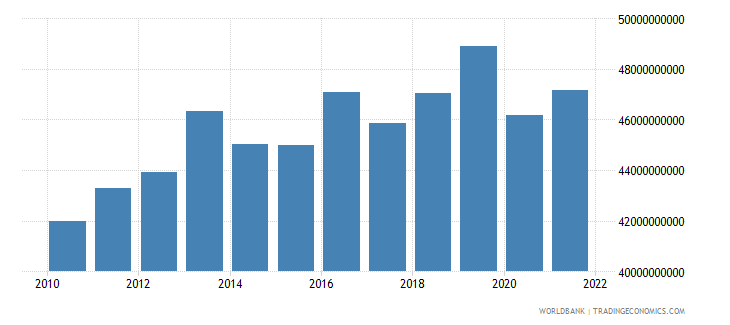 comoros industry value added constant lcu wb data
