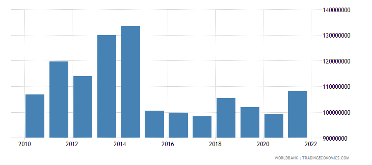comoros industry value added us dollar wb data
