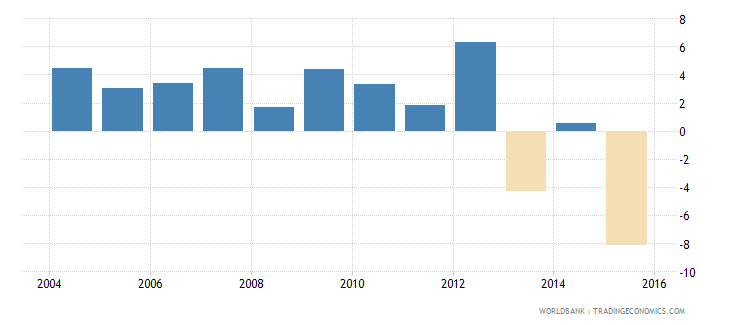 comoros inflation consumer prices annual percent wb data
