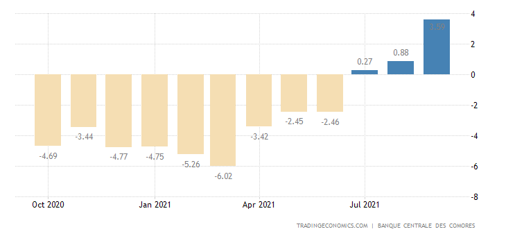 Comoros Inflation Rate