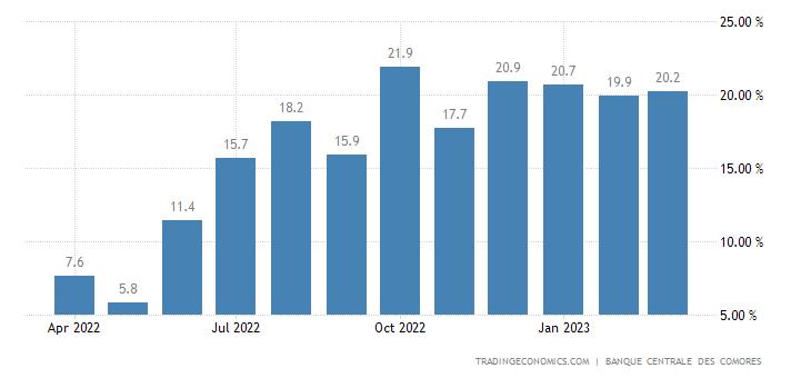 Comoros inflation rate 2001 2017 data chart calendar comoros inflation rate sciox Images