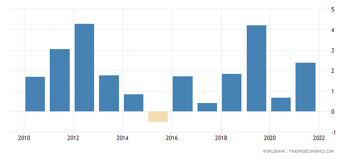 comoros inflation gdp deflator annual percent wb data