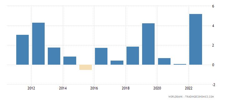comoros inflation gdp deflator linked series annual percent wb data