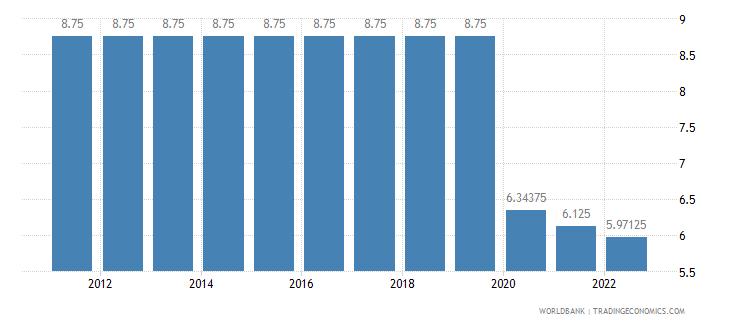 comoros interest rate spread lending rate minus deposit rate percent wb data