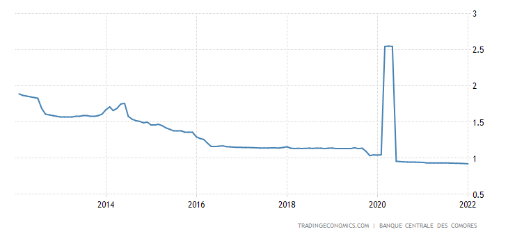 Comoros Interest Rate