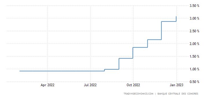 Comoros Interest Rate