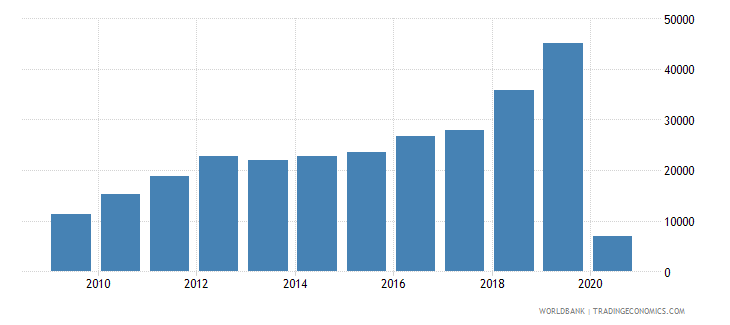 comoros international tourism number of arrivals wb data