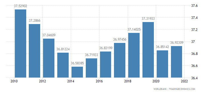 comoros labor force female percent of total labor force wb data