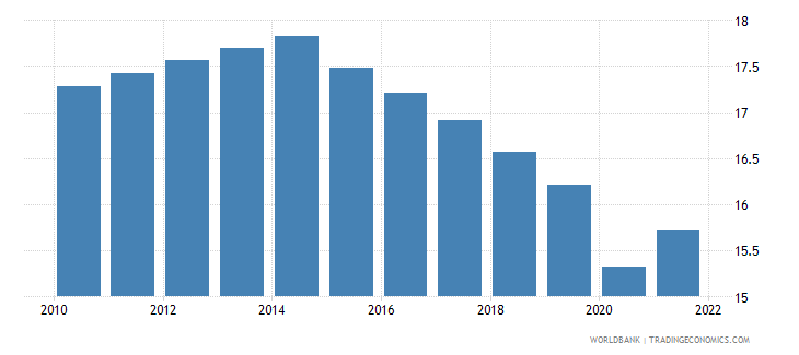 comoros labor force participation rate for ages 15 24 male percent modeled ilo estimate wb data
