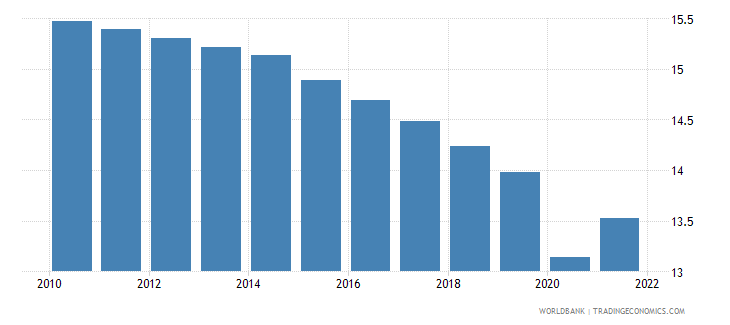 comoros labor force participation rate for ages 15 24 total percent modeled ilo estimate wb data