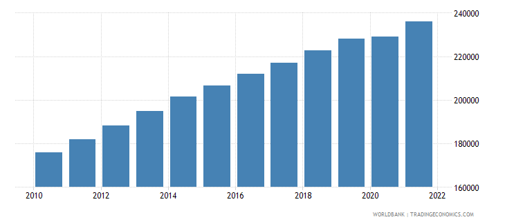 comoros labor force total wb data