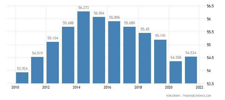 comoros labor participation rate male percent of male population ages 15 plus  wb data