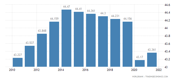 comoros labor participation rate total percent of total population ages 15 plus  wb data