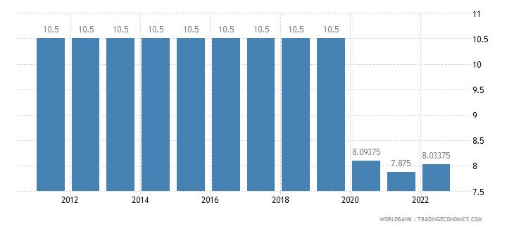 comoros lending interest rate percent wb data