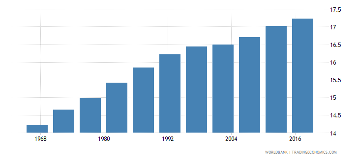 comoros life expectancy at age 60 female wb data