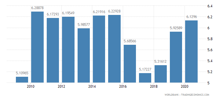 comoros liner shipping connectivity index maximum value in 2004  100 wb data