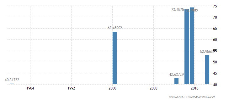 comoros literacy rate adult female percent of females ages 15 and above wb data