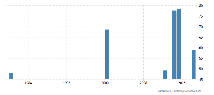 comoros literacy rate adult total percent of people ages 15 and above wb data
