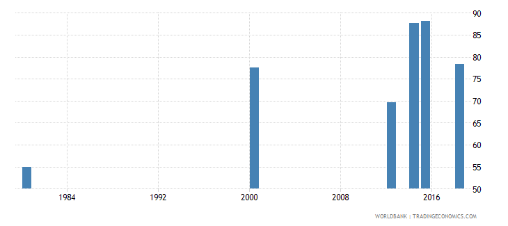 comoros literacy rate youth female percent of females ages 15 24 wb data