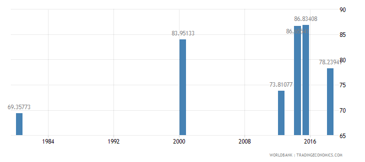 comoros literacy rate youth male percent of males ages 15 24 wb data