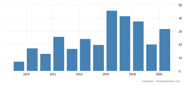 comoros merchandise exports to developing economies outside region percent of total merchandise exports wb data