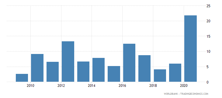 comoros merchandise exports to economies in the arab world percent of total merchandise exports wb data