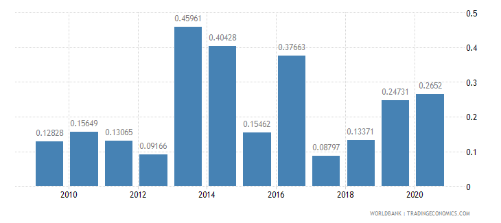 comoros merchandise imports by the reporting economy residual percent of total merchandise imports wb data