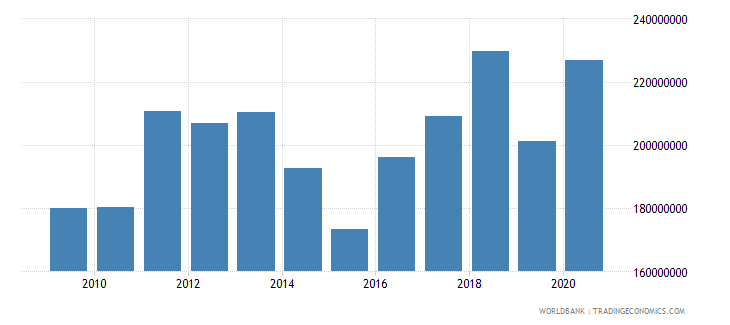 comoros merchandise imports by the reporting economy us dollar wb data