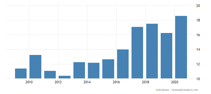 comoros merchandise imports from developing economies in east asia  pacific percent of total merchandise imports wb data