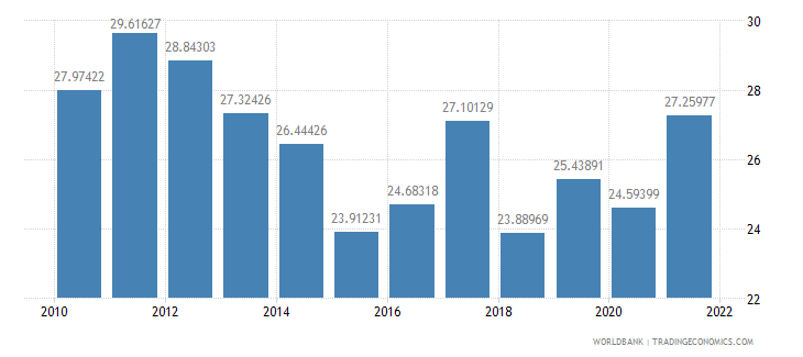comoros merchandise trade percent of gdp wb data