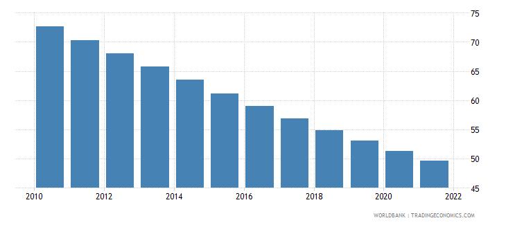 comoros mortality rate under 5 per 1 000 wb data
