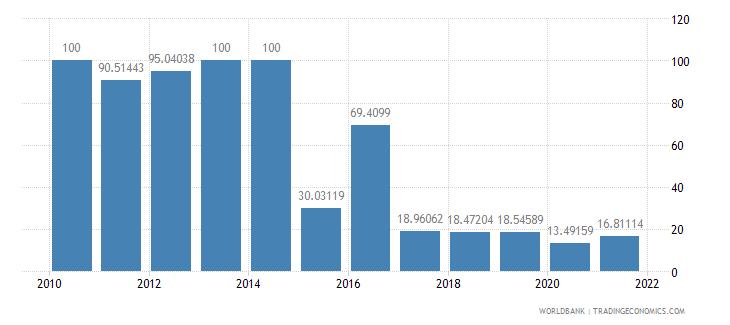 comoros multilateral debt service percent of public and publicly guaranteed debt service wb data
