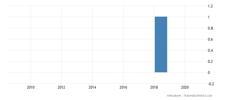 comoros national accounts base year wb data