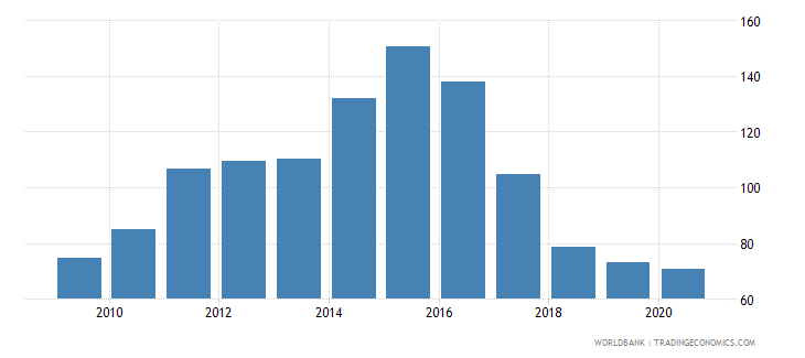 comoros net barter terms of trade index 2000  100 wb data