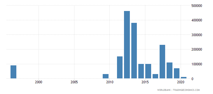 comoros net bilateral aid flows from dac donors australia us dollar wb data