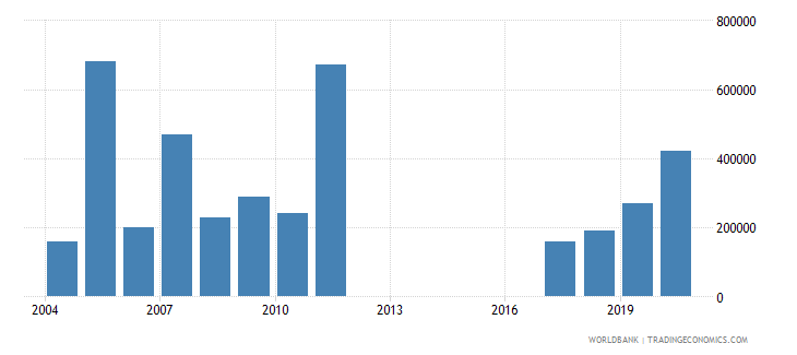 comoros net bilateral aid flows from dac donors canada us dollar wb data