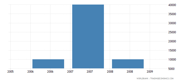 comoros net bilateral aid flows from dac donors greece us dollar wb data