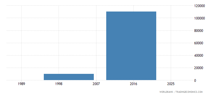 comoros net bilateral aid flows from dac donors ireland us dollar wb data