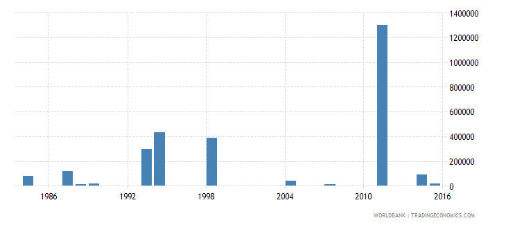 comoros net bilateral aid flows from dac donors italy us dollar wb data