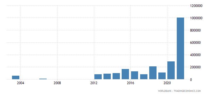 comoros net bilateral aid flows from dac donors korea rep us dollar wb data