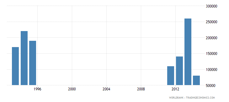 comoros net bilateral aid flows from dac donors luxembourg us dollar wb data