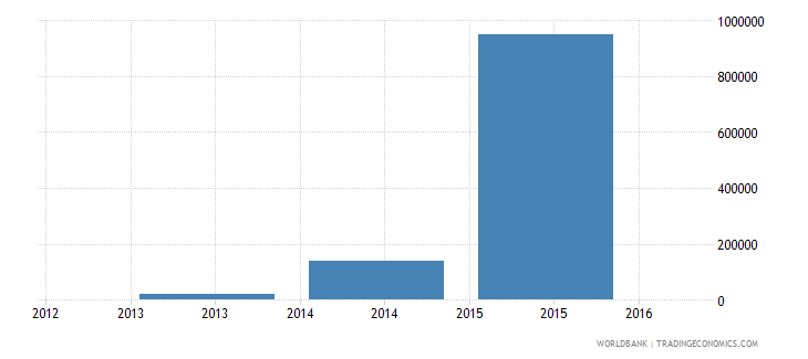 comoros net bilateral aid flows from dac donors new zealand us dollar wb data