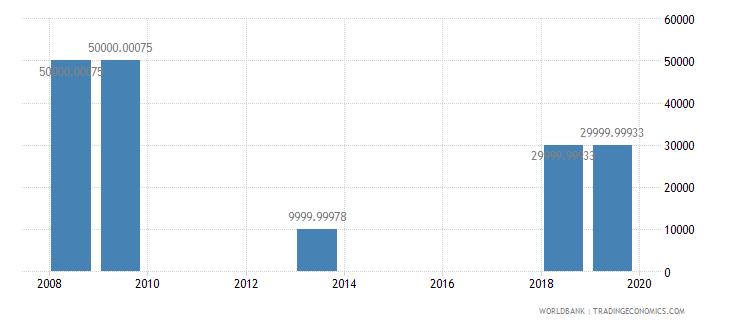 comoros net bilateral aid flows from dac donors spain us dollar wb data