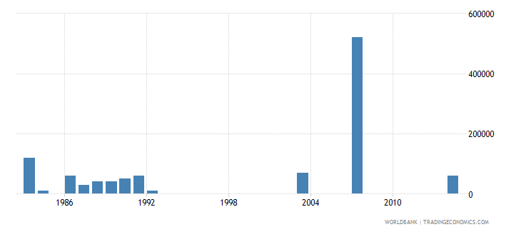 comoros net bilateral aid flows from dac donors switzerland us dollar wb data