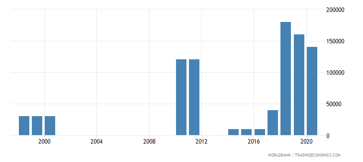 comoros net bilateral aid flows from dac donors united kingdom us dollar wb data