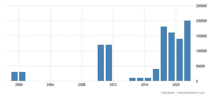 comoros net bilateral aid flows from dac donors united kingdom us dollar wb data