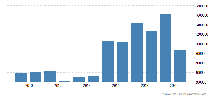 comoros net bilateral aid flows from dac donors united states us dollar wb data