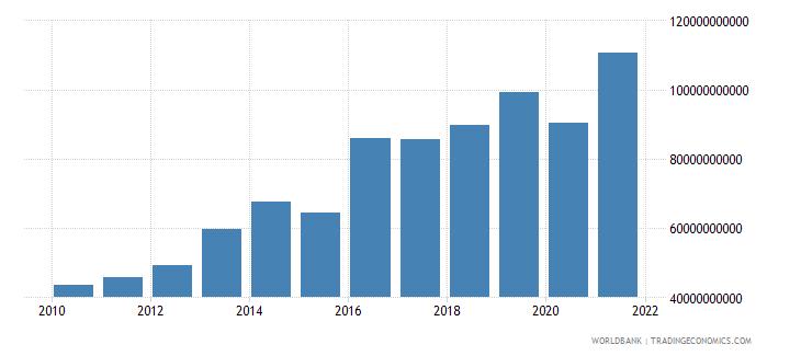 comoros net domestic credit current lcu wb data