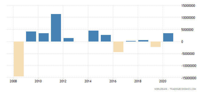 comoros net errors and omissions adjusted bop us dollar wb data